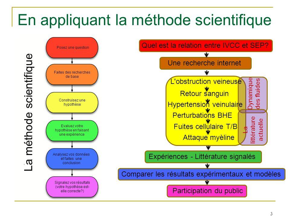 En appliquant la méthode scientifique 3 Posez une question Faites des recherches de base Construisez une hypothèse Evaluez votre hypothèse en faisant