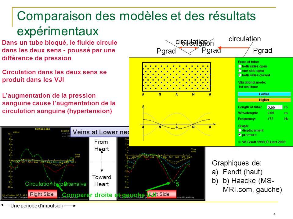 5 Une période d'impulsion From Heart Toward Heart Comparaison des modèles et des résultats expérimentaux Dans un tube bloqué, le fluide circule dans l