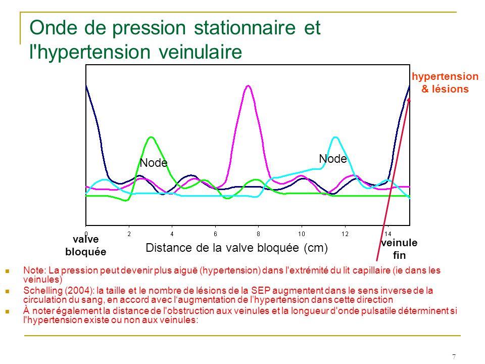 7 Note: La pression peut devenir plus aiguë (hypertension) dans l extrémité du lit capillaire (ie dans les veinules) Schelling (2004): la taille et le nombre de lésions de la SEP augmentent dans le sens inverse de la circulation du sang, en accord avec l'augmentation de l'hypertension dans cette direction À noter également la distance de l obstruction aux veinules et la longueur d onde pulsatile déterminent si l hypertension existe ou non aux veinules: hypertension & lésions Onde de pression stationnaire et l hypertension veinulaire Node valve bloquée veinule fin Distance de la valve bloquée (cm)