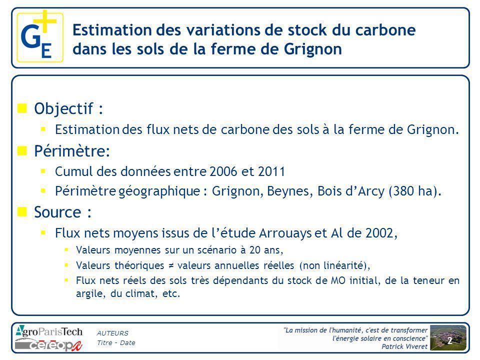AUTEURS Titre - Date 2 Estimation des variations de stock du carbone dans les sols de la ferme de Grignon Objectif :  Estimation des flux nets de car
