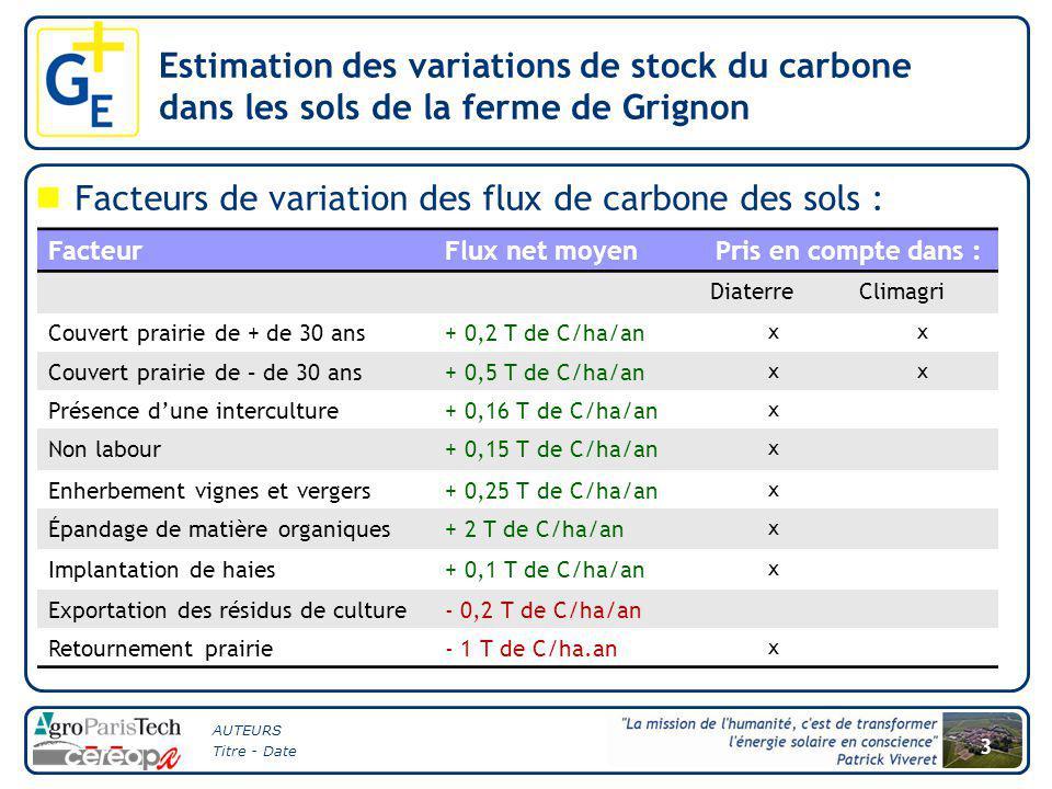AUTEURS Titre - Date 3 Facteurs de variation des flux de carbone des sols : Estimation des variations de stock du carbone dans les sols de la ferme de Grignon FacteurFlux net moyenPris en compte dans : DiaterreClimagri Couvert prairie de + de 30 ans+ 0,2 T de C/ha/an xx Couvert prairie de – de 30 ans+ 0,5 T de C/ha/an xx Présence d'une interculture+ 0,16 T de C/ha/an x Non labour+ 0,15 T de C/ha/an x Enherbement vignes et vergers+ 0,25 T de C/ha/an x Épandage de matière organiques+ 2 T de C/ha/an x Implantation de haies+ 0,1 T de C/ha/an x Exportation des résidus de culture- 0,2 T de C/ha/an Retournement prairie- 1 T de C/ha.an x