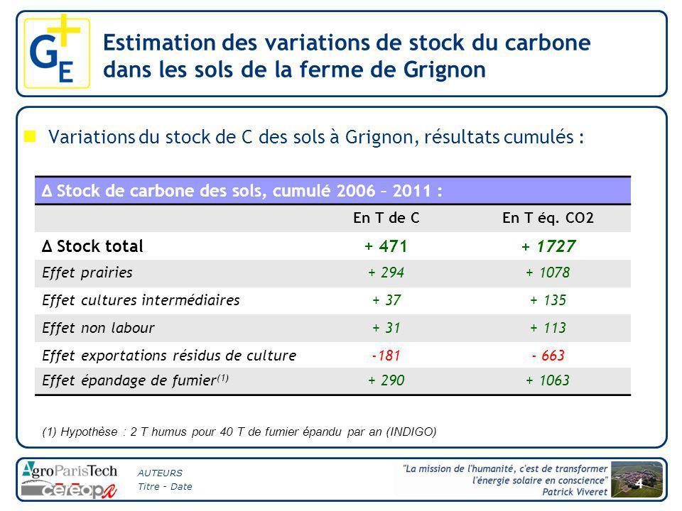 AUTEURS Titre - Date 4 Variations du stock de C des sols à Grignon, résultats cumulés : (1) Hypothèse : 2 T humus pour 40 T de fumier épandu par an (INDIGO) Δ Stock de carbone des sols, cumulé 2006 – 2011 : En T de CEn T éq.