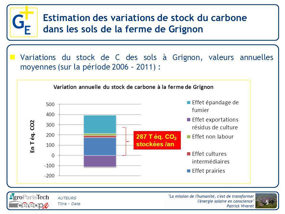 AUTEURS Titre - Date 5 Variations du stock de C des sols à Grignon, valeurs annuelles moyennes (sur la période 2006 – 2011) : Estimation des variations de stock du carbone dans les sols de la ferme de Grignon 287 T éq.
