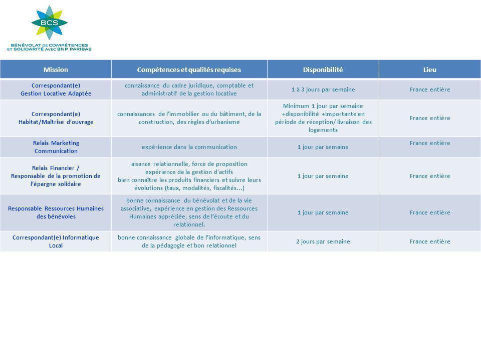 MissionCompétences et qualités requisesDisponibilitéLieu Correspondant(e) Gestion Locative Adaptée connaissance du cadre juridique, comptable et admin