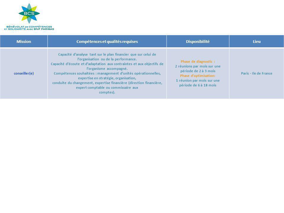 MissionCompétences et qualités requisesDisponibilitéLieu conseiller(e) Capacité d'analyse tant sur le plan financier que sur celui de l'organisation o