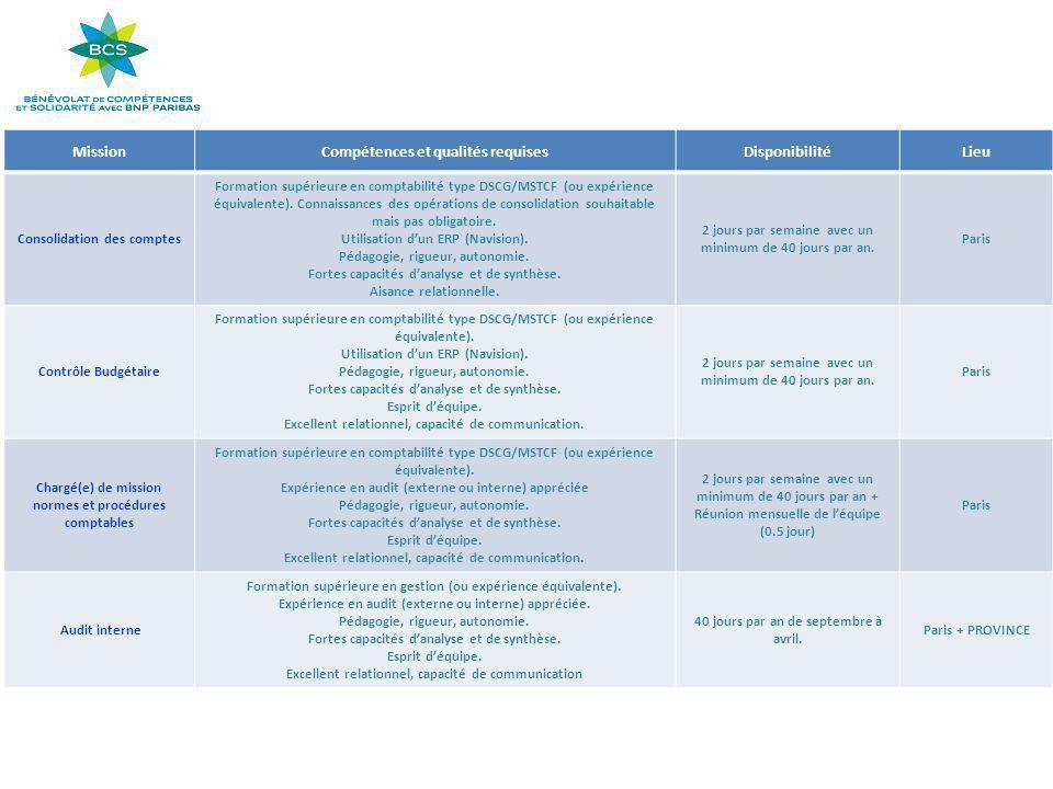 MissionCompétences et qualités requisesDisponibilitéLieu Consolidation des comptes Formation supérieure en comptabilité type DSCG/MSTCF (ou expérience équivalente).