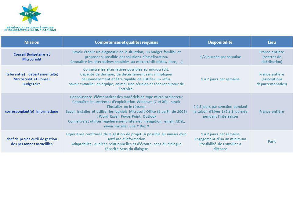 MissionCompétences et qualités requisesDisponibilitéLieu Conseil Budgétaire et Microcrédit Savoir établir un diagnostic de la situation, un budget familial et proposer si possible des solutions d'amélioration.