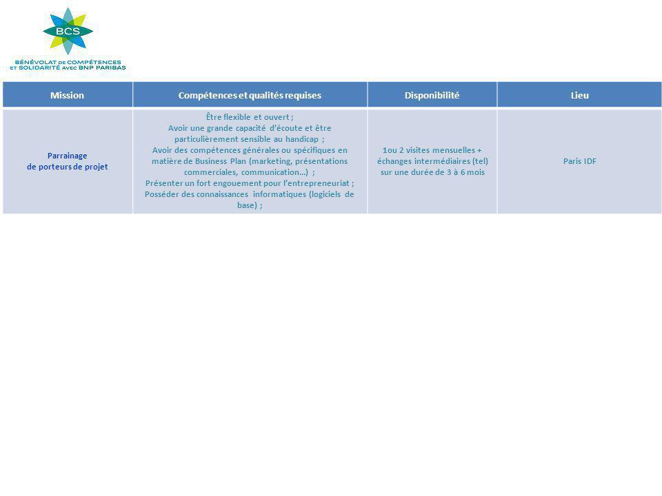 MissionCompétences et qualités requisesDisponibilitéLieu Parrainage de porteurs de projet Être flexible et ouvert ; Avoir une grande capacité d'écoute et être particulièrement sensible au handicap ; Avoir des compétences générales ou spécifiques en matière de Business Plan (marketing, présentations commerciales, communication…) ; Présenter un fort engouement pour l'entrepreneuriat ; Posséder des connaissances informatiques (logiciels de base) ; 1ou 2 visites mensuelles + échanges intermédiaires (tel) sur une durée de 3 à 6 mois Paris IDF