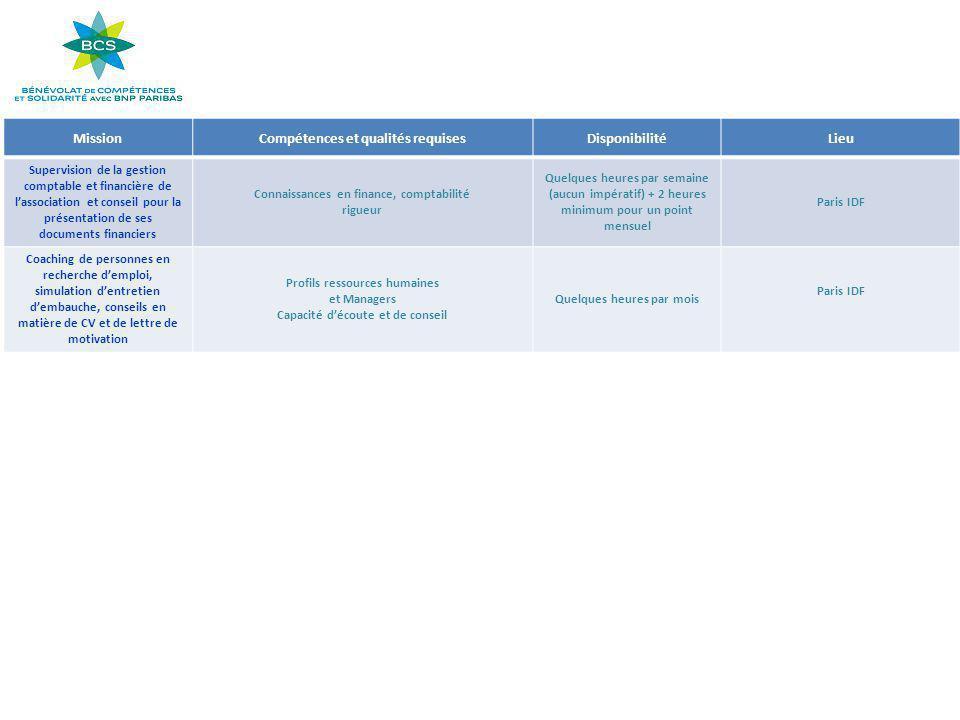 MissionCompétences et qualités requisesDisponibilitéLieu Supervision de la gestion comptable et financière de l'association et conseil pour la présent