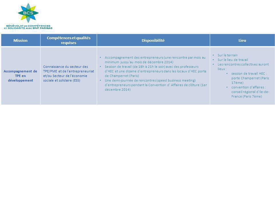 Mission Compétences et qualités requises DisponibilitéLieu Accompagnement de TPE en développement Connaissance du secteur des TPE/PME et de l entrepreneuriat et/ou Secteur de l économie sociale et solidaire (ESS) Accompagnement des entrepreneurs (une rencontre par mois au minimum jusqu au mois de décembre 2014) Session de travail (de 18h à 21h le soir) avec des professeurs d HEC et une dizaine d entrepreneurs dans les locaux d HEC porte de Champerret (Paris) Une demi-journée de rencontres (speed business meeting) d'entrepreneurs pendant la Convention d' Affaires de clôture (1er décembre 2014) Sur le terrain Sur le lieu de travail Les rencontres collectives auront lieux : session de travail HEC : porte Champerret (Paris 17ème) convention d affaires : conseil régional d Ile-de- France (Paris 7ème)