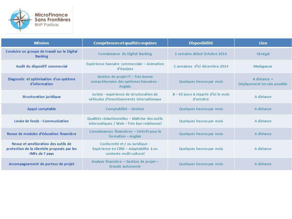 MissionCompétences et qualités requisesDisponibilitéLieu Conduire un groupe de travail sur le Digital Banking Connaissance du Digital Banking1 semaine