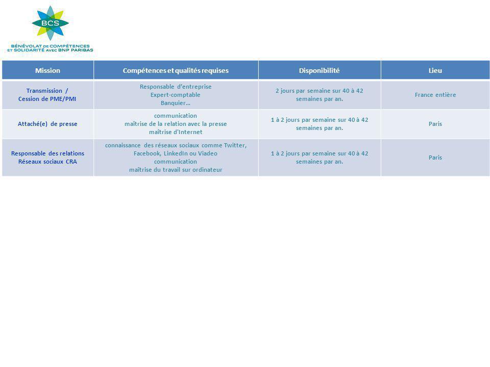 MissionCompétences et qualités requisesDisponibilitéLieu Transmission / Cession de PME/PMI Responsable d'entreprise Expert-comptable Banquier… 2 jours par semaine sur 40 à 42 semaines par an.