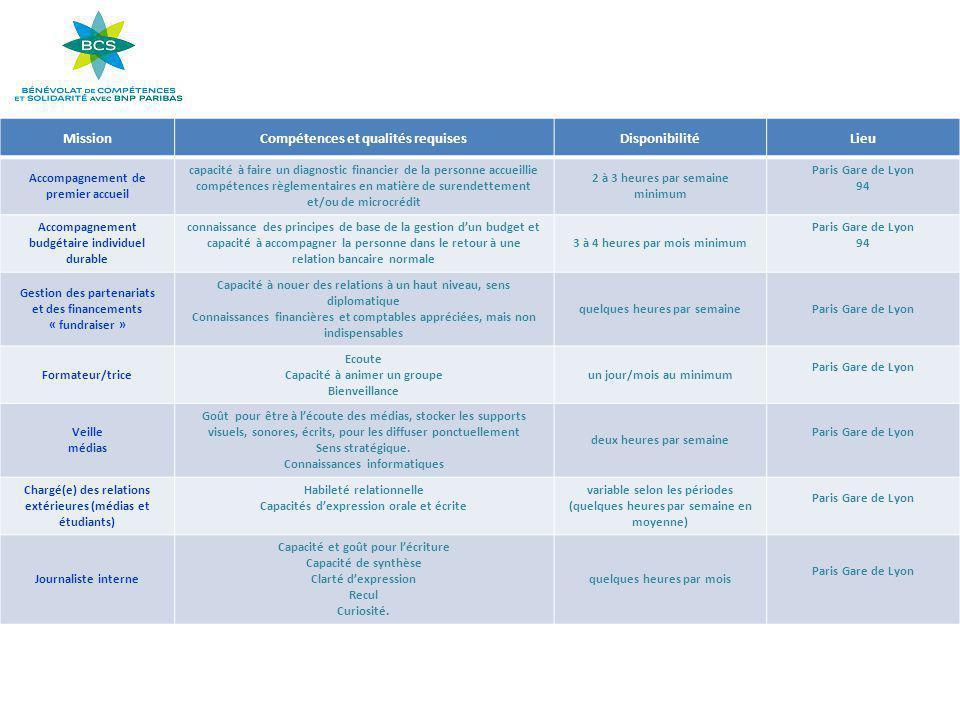 MissionCompétences et qualités requisesDisponibilitéLieu Accompagnement de premier accueil capacité à faire un diagnostic financier de la personne accueillie compétences règlementaires en matière de surendettement et/ou de microcrédit 2 à 3 heures par semaine minimum Paris Gare de Lyon 94 Accompagnement budgétaire individuel durable connaissance des principes de base de la gestion d'un budget et capacité à accompagner la personne dans le retour à une relation bancaire normale 3 à 4 heures par mois minimum Paris Gare de Lyon 94 Gestion des partenariats et des financements « fundraiser » Capacité à nouer des relations à un haut niveau, sens diplomatique Connaissances financières et comptables appréciées, mais non indispensables quelques heures par semaineParis Gare de Lyon Formateur/trice Ecoute Capacité à animer un groupe Bienveillance un jour/mois au minimum Paris Gare de Lyon Veille médias Goût pour être à l'écoute des médias, stocker les supports visuels, sonores, écrits, pour les diffuser ponctuellement Sens stratégique.