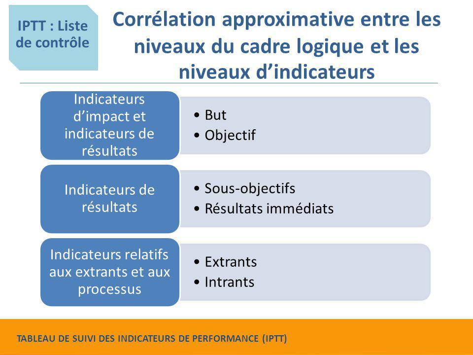 Corrélation approximative entre les niveaux du cadre logique et les niveaux d'indicateurs IPTT : Liste de contrôle But Objectif Indicateurs d'impact e
