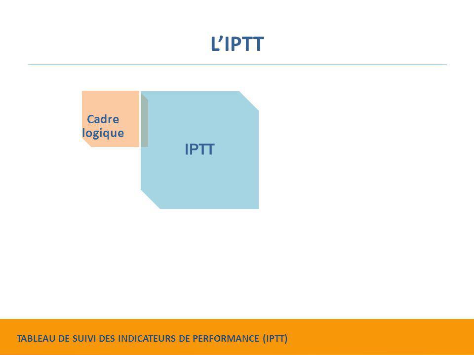 L'IPTT est un document évolutif ELABORÉ dès le lancement du projet MIS À JOUR chaque année Collectons-nous les données dont nous avons besoin .
