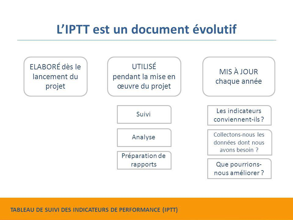 Liste de contrôle relative à l'IPTT Elle fournit des critères permettant d'évaluer l'IPTT pour faire en sorte qu'il : vous aide à améliorer votre projet vous aide à remplir des exigences en matière de présentation de rapports vous aide à décrire votre projet TABLEAU DE SUIVI DES INDICATEURS DE PERFORMANCE (IPTT)
