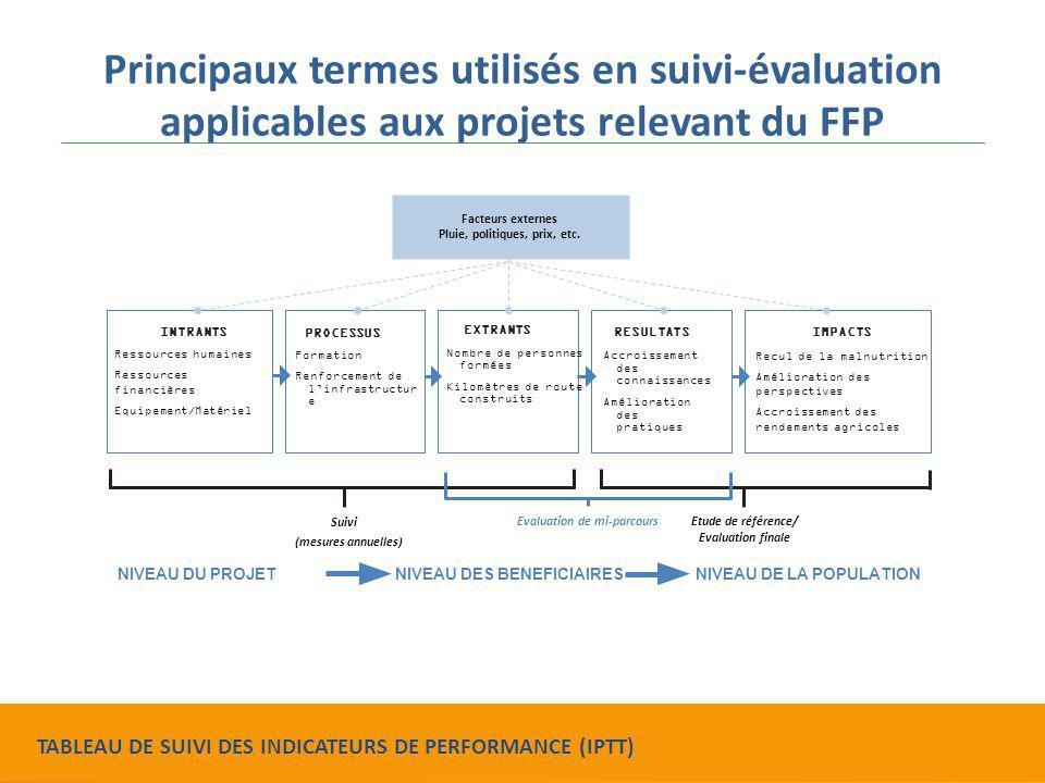 Principaux termes utilisés en suivi-évaluation applicables aux projets relevant du FFP Facteurs externes Pluie, politiques, prix, etc. INTRANTS Ressou