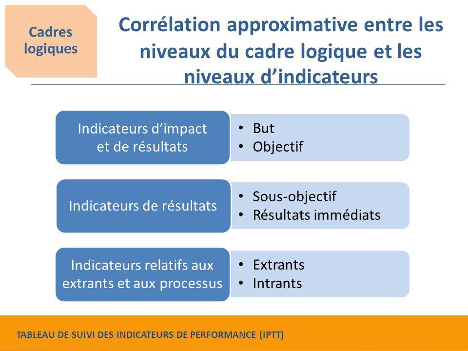 Extrants Intrants Sous-objectif Résultats immédiats But Objectif Corrélation approximative entre les niveaux du cadre logique et les niveaux d'indicat
