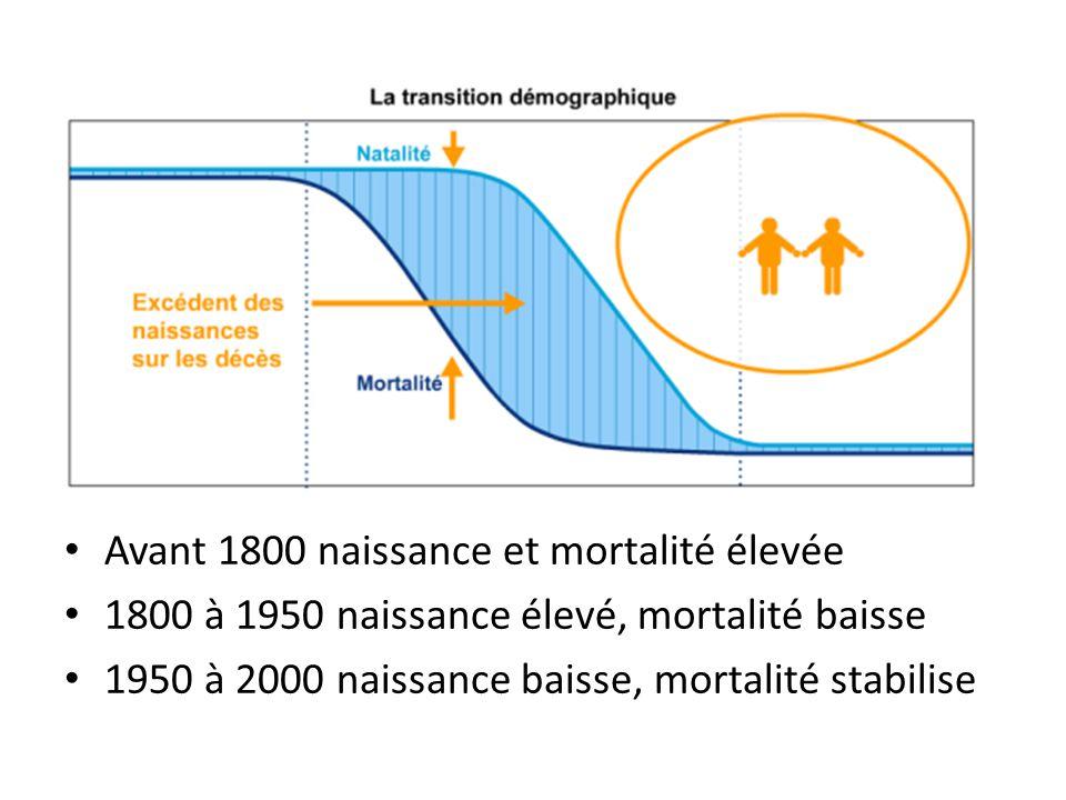 Avant 1800 naissance et mortalité élevée 1800 à 1950 naissance élevé, mortalité baisse 1950 à 2000 naissance baisse, mortalité stabilise