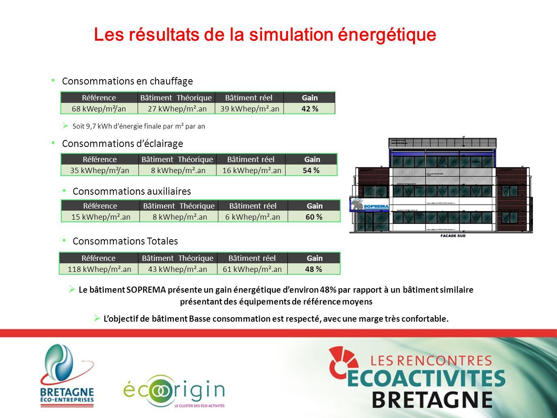COMMENT RÉUSSIR UN BÂTIMENT D'ACTIVITÉ À ÉNERGIE POSITIVE? Consommations en chauffage  Soit 9,7 kWh d'énergie finale par m² par an Consommations d'éc
