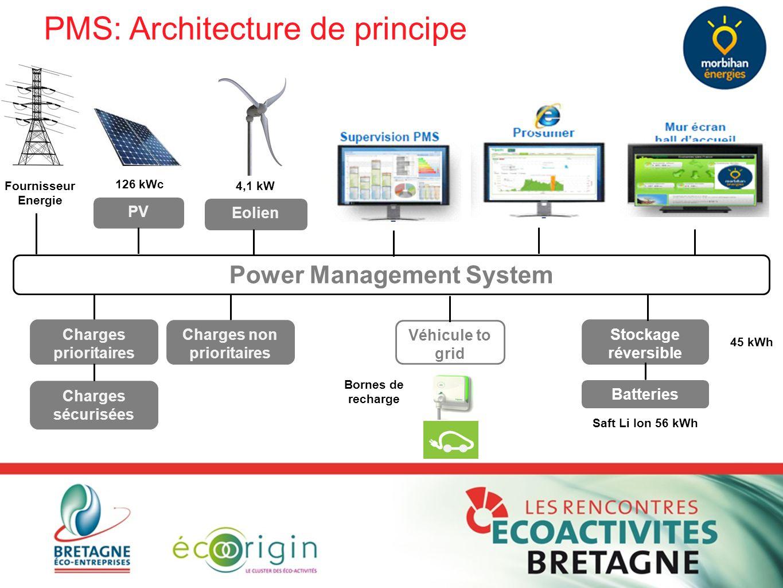 PMS: Architecture de principe Power Management System Charges prioritaires Véhicule to grid Stockage réversible Charges non prioritaires Charges sécur