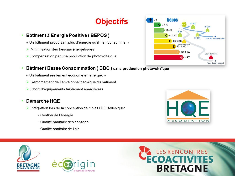 Bâtiment à Energie Positive ( BEPOS ) « Un bâtiment produisant plus d'énergie qu'il n'en consomme. »  Minimisation des besoins énergétiques  Compens