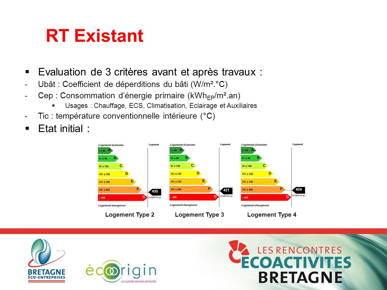 RT Existant  Evaluation de 3 critères avant et après travaux : -Ubât : Coefficient de déperditions du bâti (W/m².°C) -Cep : Consommation d'énergie pr