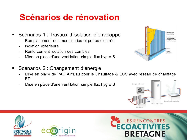 Scénarios de rénovation  Scénarios 1 : Travaux d'isolation d'enveloppe -Remplacement des menuiseries et portes d'entrée -Isolation extérieure -Renfor