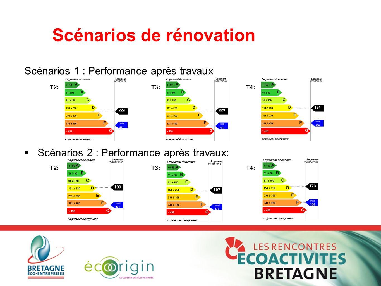 Scénarios de rénovation Scénarios 1 : Performance après travaux  Scénarios 2 : Performance après travaux: T2:T3:T4: T2:T3:T4: