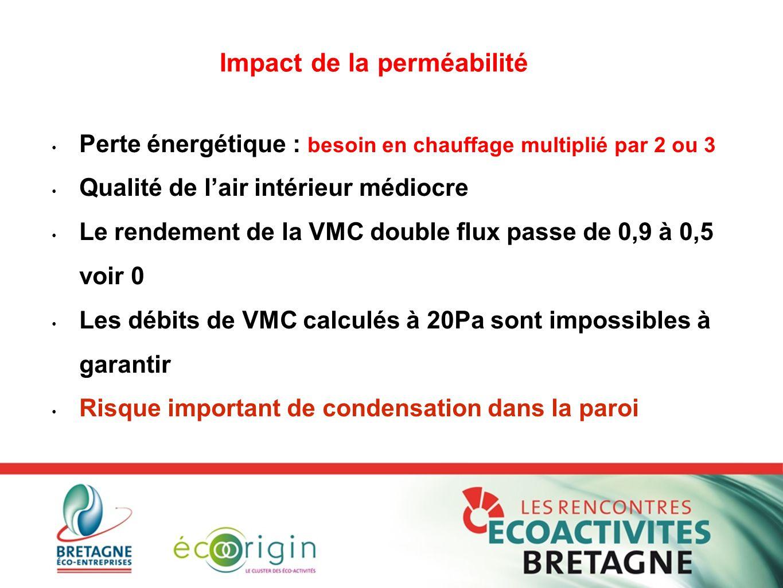 Perte énergétique : besoin en chauffage multiplié par 2 ou 3 Qualité de l'air intérieur médiocre Le rendement de la VMC double flux passe de 0,9 à 0,5