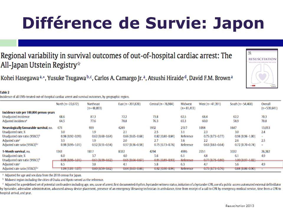 Différence de Survie: Japon Resuscitation 2013