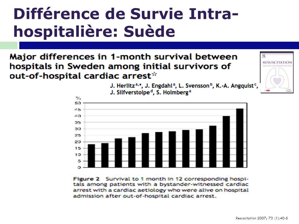 Différence de Survie Intra- hospitalière: Suède Resuscitation 2007; 73 (1):40-5
