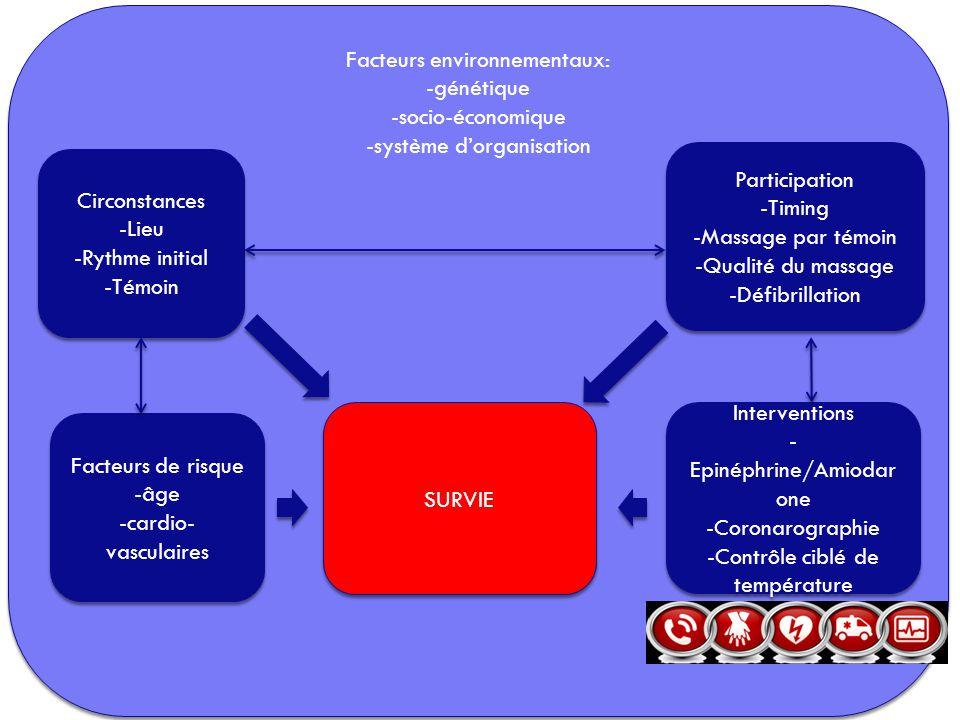 Facteurs environnementaux: -génétique -socio-économique -système d'organisation Facteurs environnementaux: -génétique -socio-économique -système d'org