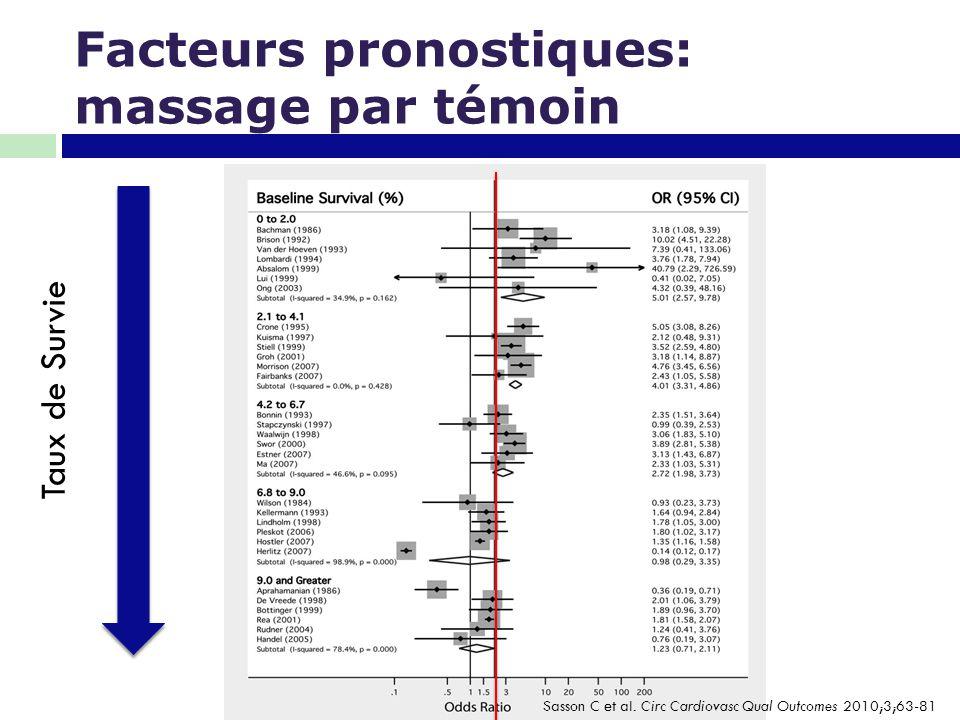 Facteurs pronostiques: massage par témoin Taux de Survie Sasson C et al. Circ Cardiovasc Qual Outcomes 2010;3;63-81