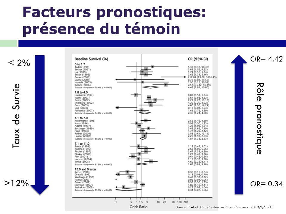 Facteurs pronostiques: présence du témoin Sasson C et al. Circ Cardiovasc Qual Outcomes 2010;3;63-81 Taux de Survie < 2% >12% Rôle pronostique OR= 4.4