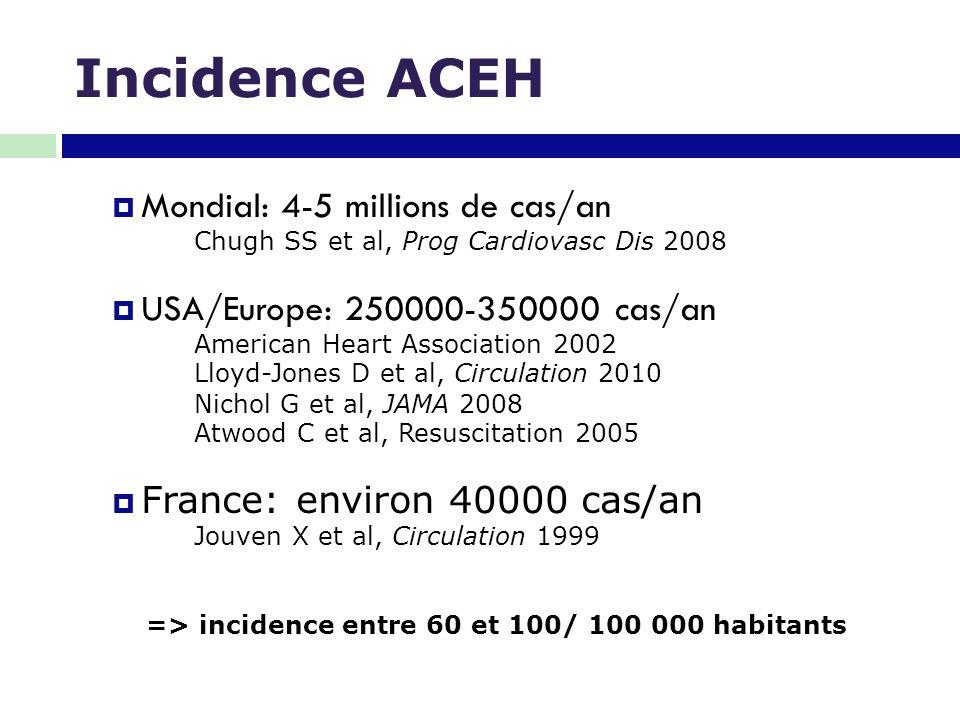 Caractéristiques de l'ACEH  Homme (60%)  Age médian 60 ans  ½ témoins 1/3 Massage cardiaque externe par le témoin  Rythme choquable (40%)  Lieu: domicile (72%)  Origine cardiaque/coronarienne (60-70%)