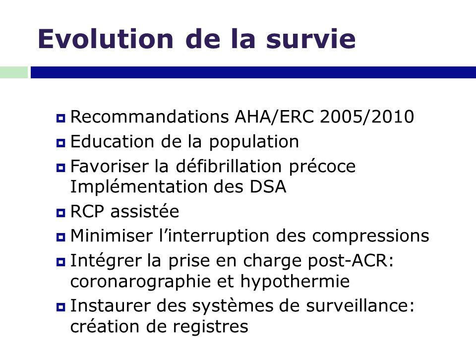 Evolution de la survie  Recommandations AHA/ERC 2005/2010  Education de la population  Favoriser la défibrillation précoce Implémentation des DSA 