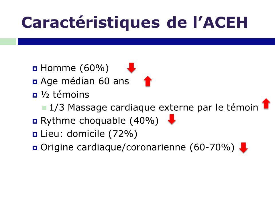 Caractéristiques de l'ACEH  Homme (60%)  Age médian 60 ans  ½ témoins 1/3 Massage cardiaque externe par le témoin  Rythme choquable (40%)  Lieu: