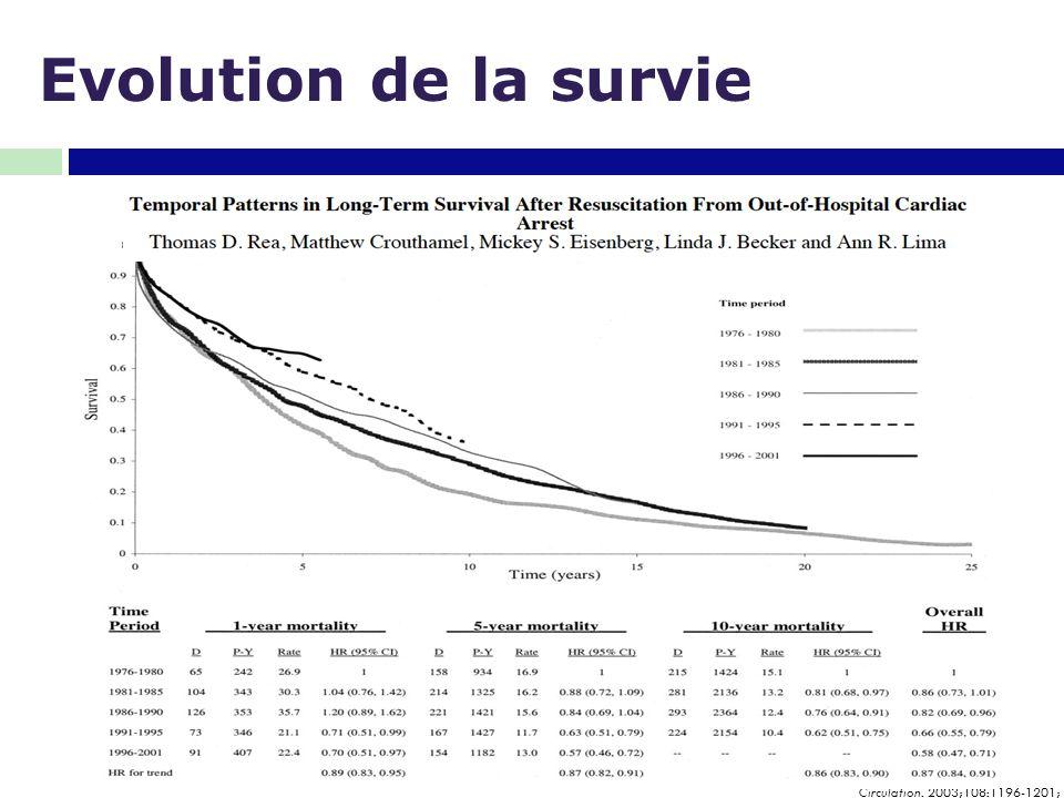 Evolution de la survie Circulation. 2003;108:1196-1201;