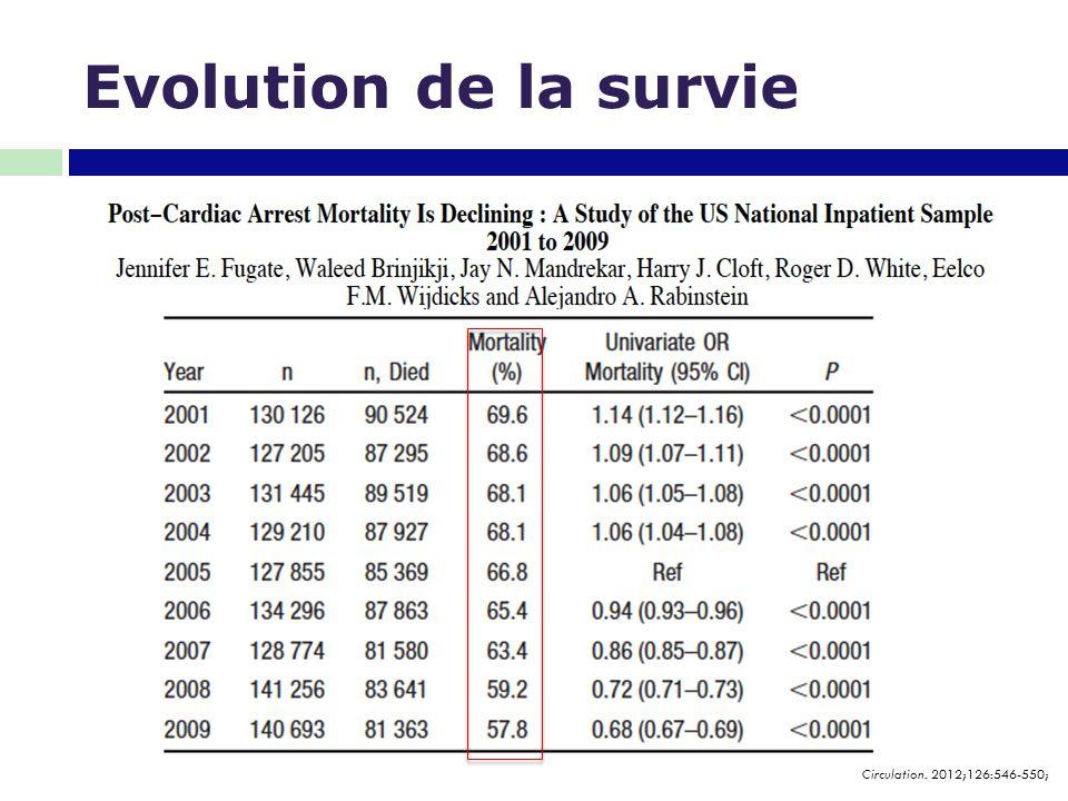 Evolution de la survie Circulation. 2012;126:546-550;