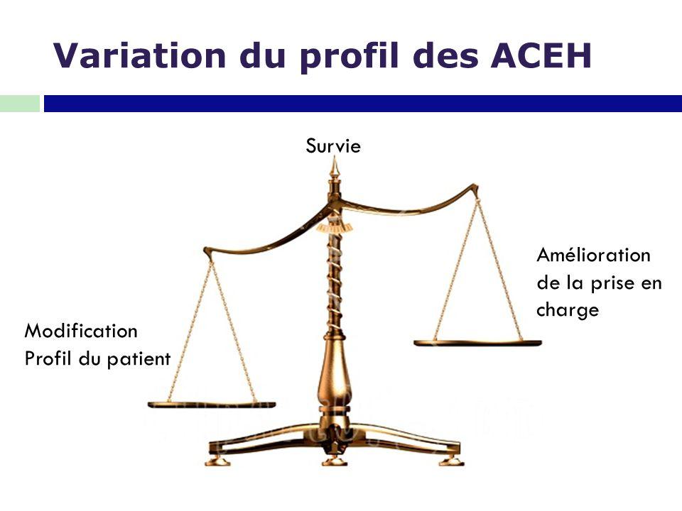 Amélioration de la prise en charge Modification Profil du patient Survie DELICATE BALANCE Variation du profil des ACEH