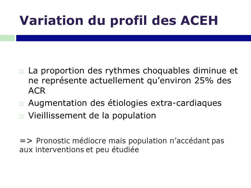 Variation du profil des ACEH  La proportion des rythmes choquables diminue et ne représente actuellement qu'environ 25% des ACR  Augmentation des ét