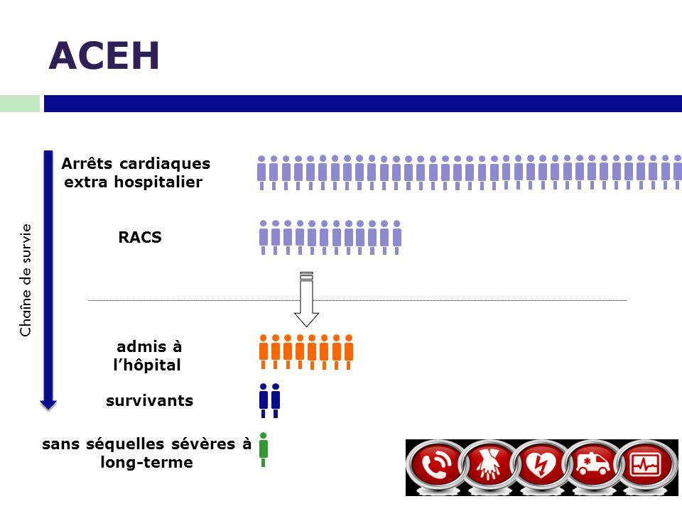Facteurs environnementaux: -génétique -socio-économique -système d'organisation Facteurs environnementaux: -génétique -socio-économique -système d'organisation Facteurs de risque -âge -cardio- vasculaires Facteurs de risque -âge -cardio- vasculaires Interventions - Epinéphrine/Amiodar one -Coronarographie -Contrôle ciblé de température Interventions - Epinéphrine/Amiodar one -Coronarographie -Contrôle ciblé de température SURVIE Circonstances -Lieu -Rythme initial -Témoin Circonstances -Lieu -Rythme initial -Témoin Participation -Timing -Massage par témoin -Qualité du massage -Défibrillation Participation -Timing -Massage par témoin -Qualité du massage -Défibrillation