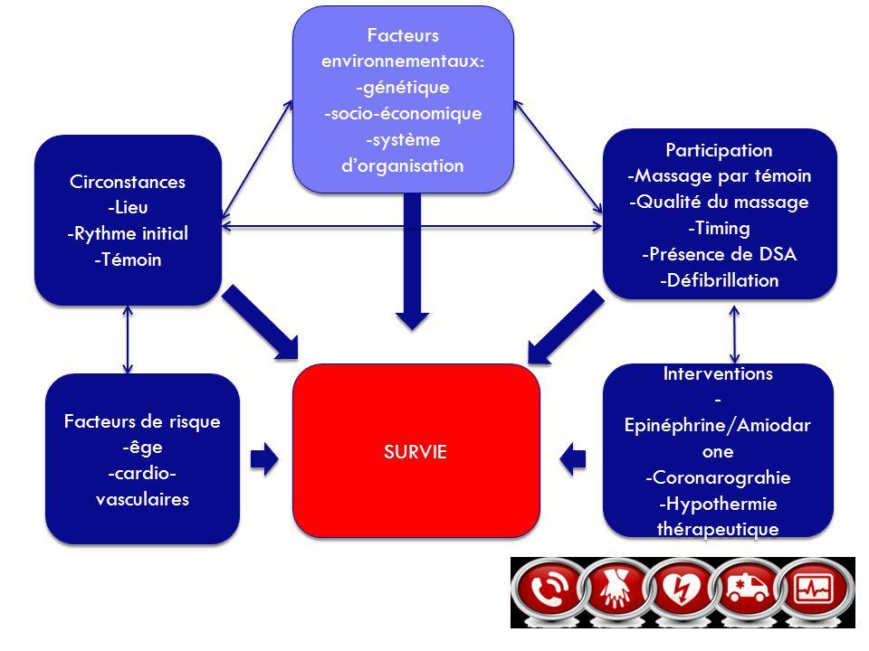 Facteurs de risque -êge -cardio- vasculaires Facteurs de risque -êge -cardio- vasculaires Interventions - Epinéphrine/Amiodar one -Coronarograhie -Hyp