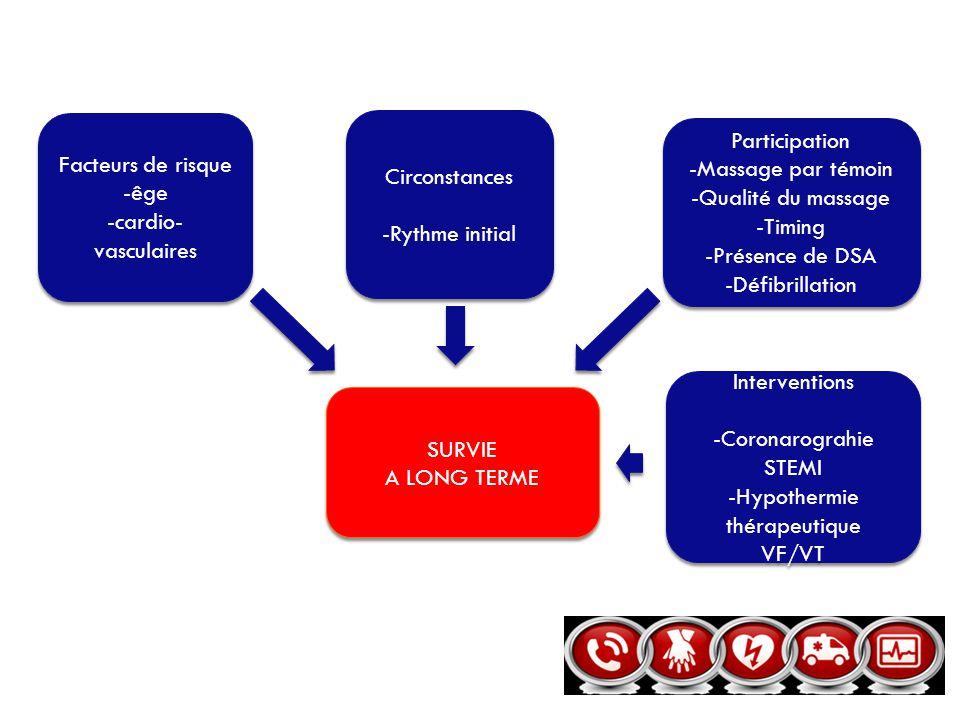 Facteurs de risque -êge -cardio- vasculaires Facteurs de risque -êge -cardio- vasculaires Interventions -Coronarograhie STEMI -Hypothermie thérapeutiq