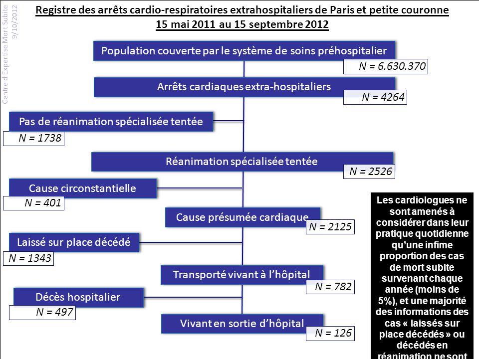 Population couverte par le système de soins préhospitalier Arrêts cardiaques extra-hospitaliers Réanimation spécialisée tentée Cause présumée cardiaqu