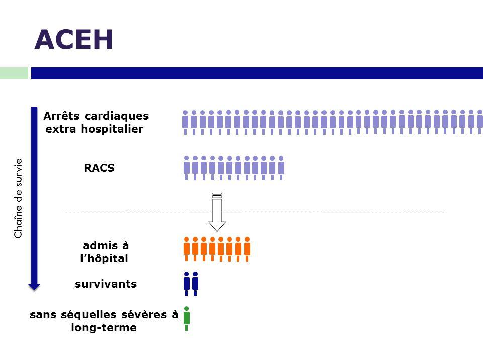 Critères de jugement ACRRACS Sortie réanimation Sortie Hôpital Devenir Moyen- Long Terme Incidence Tentative de réanimation Taux de RACS avec succès Survie CPC Survie CPC QoL