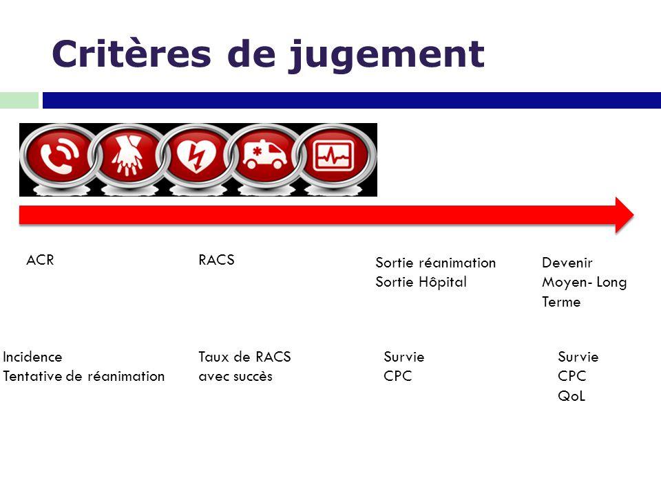 Survie 7/28  RACS avec admission à l'hôpital:10-41% des cas Stiell et al, NEJM 2004 Moore et al, Heart 2005 Hess et al, Resuscitation 2006 Herlirtz et al, Heart 2003 McNally et al, MMWR Surveill Summ 2011 Sasson et al, Circ Cardi Qual Outcomes 2010  A la sortie de l'hôpital: 4-8% Sasson et al, Circ Cardiovasc Qual Outcomes 2010 Nichol et al, JAMA 2008 Stiell et al, NEJM 2004 Hasegawa et al, JAMA 2013 Variation selon les études entre 0,2% et 43% Dunne et al, Resuscitation 2007 Eckstein et al, Ann Emerg Med 2005 Lombardi et al, JAMA 1994 Fischer et al, Resuscitation 2007 Fredriksson et al, Am J Emerg Med 2003 Killien et al, Ann Emerg Med 1996