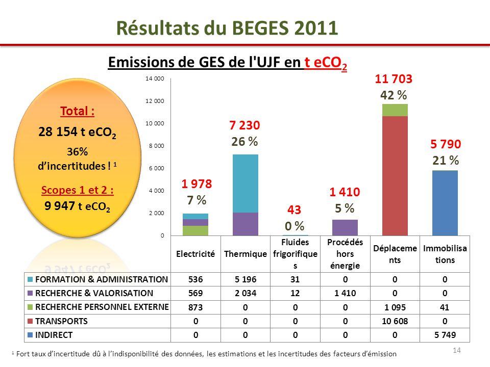 14 7 230 26 % 1 978 7 % 43 0 % 1 410 5 % 11 703 42 % 5 790 21 % Résultats du BEGES 2011 Emissions de GES de l UJF en t eCO 2 1 Fort taux d'incertitude dû à l'indisponibilité des données, les estimations et les incertitudes des facteurs d'émission