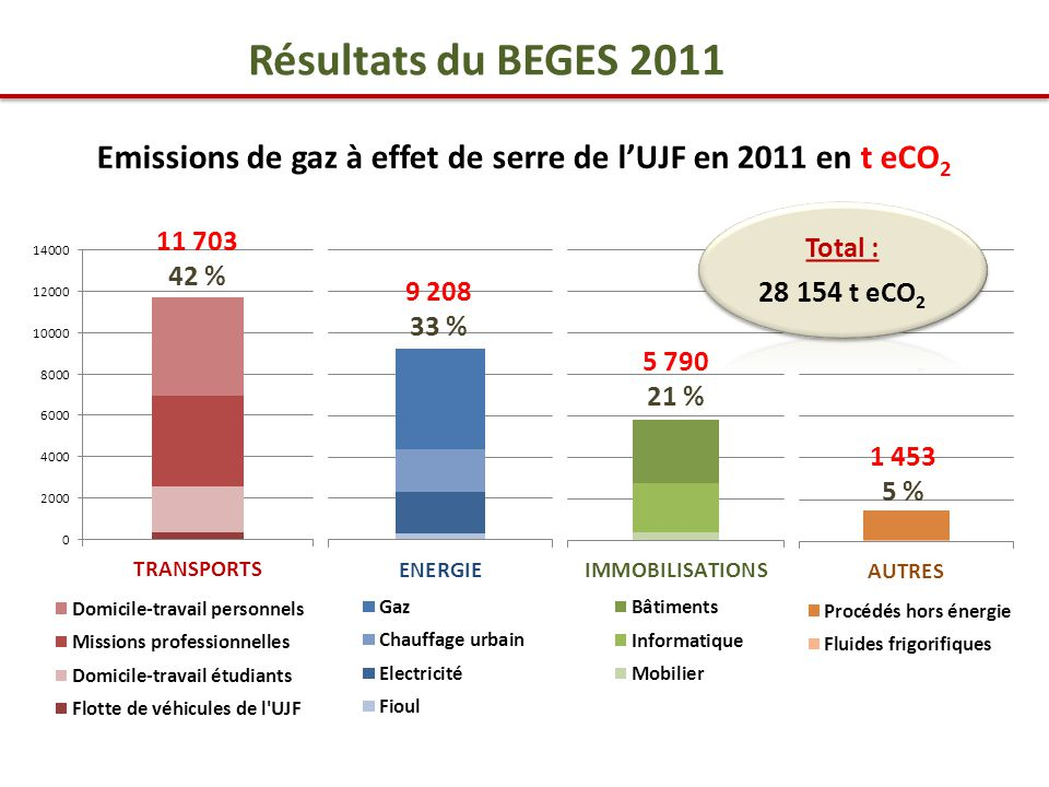 11 703 42 % 9 208 33 % 1 453 5 % 5 790 21 % Emissions de gaz à effet de serre de l'UJF en 2011 en t eCO 2 Résultats du BEGES 2011